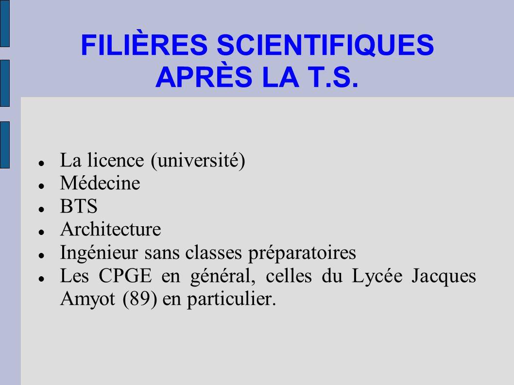 FILIÈRES SCIENTIFIQUES APRÈS LA T.S. La licence (université) Médecine BTS Architecture Ingénieur sans classes préparatoires Les CPGE en général, celle