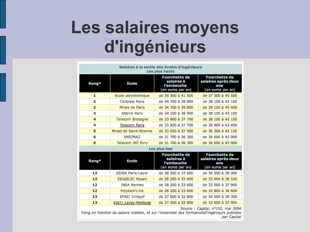 Les salaires moyens d'ingénieurs