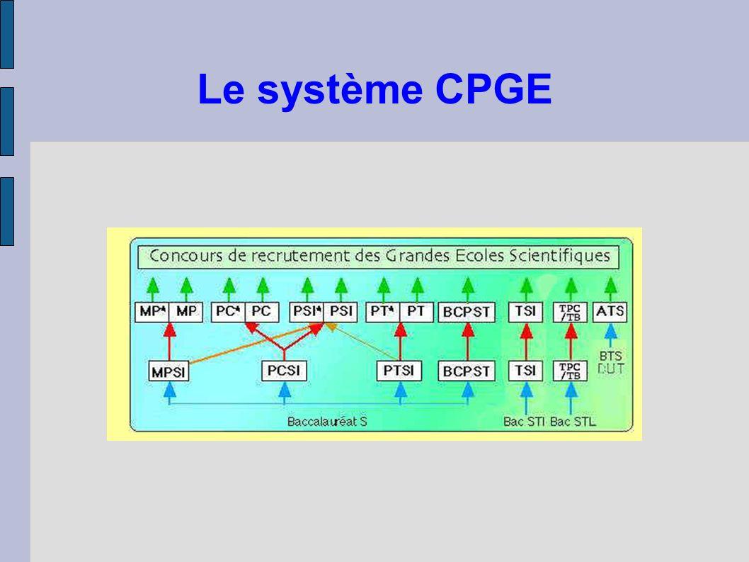 Le système CPGE