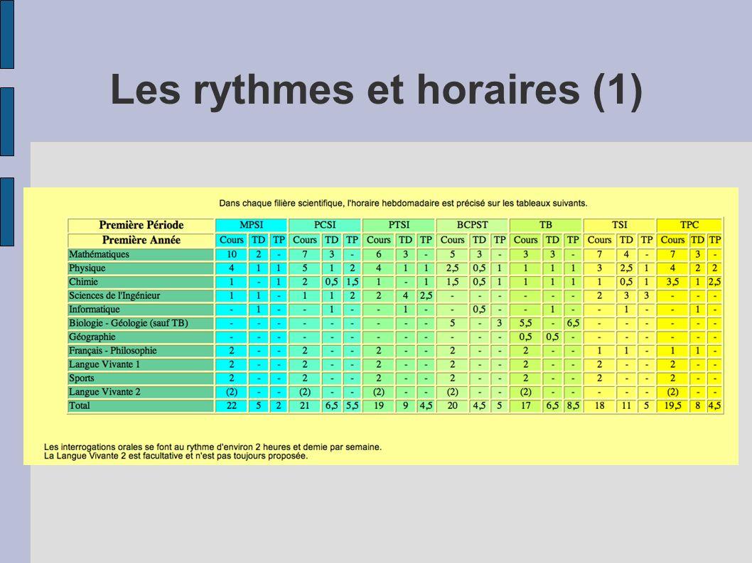 Les rythmes et horaires (1)