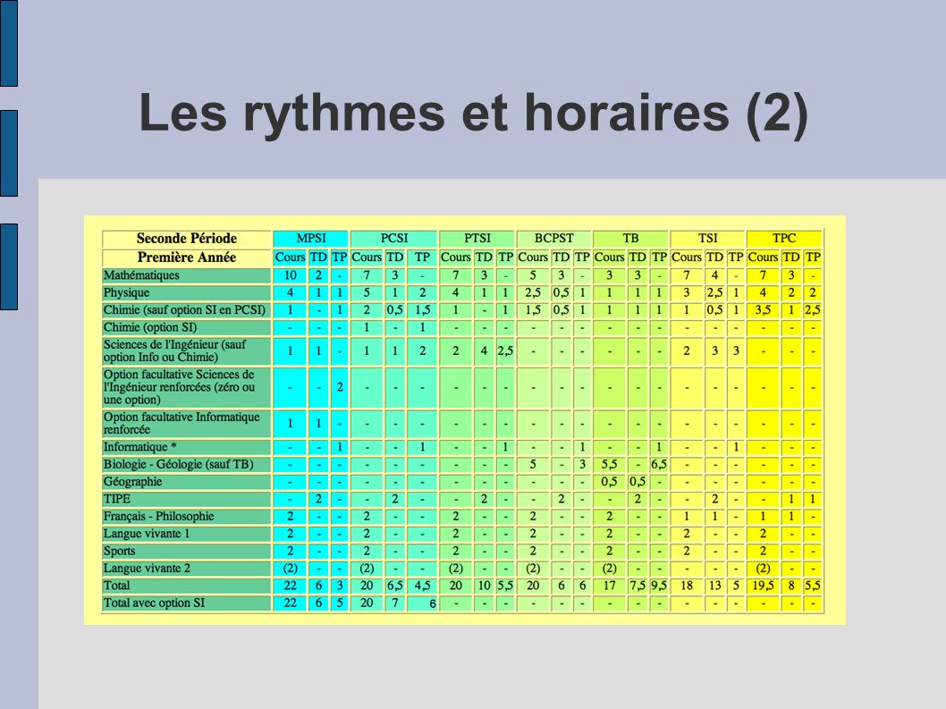 Les rythmes et horaires (2)