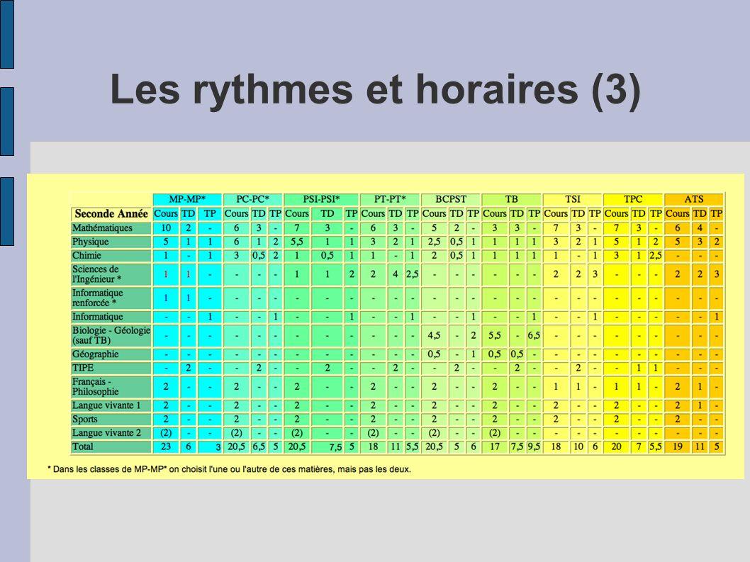 Les rythmes et horaires (3)