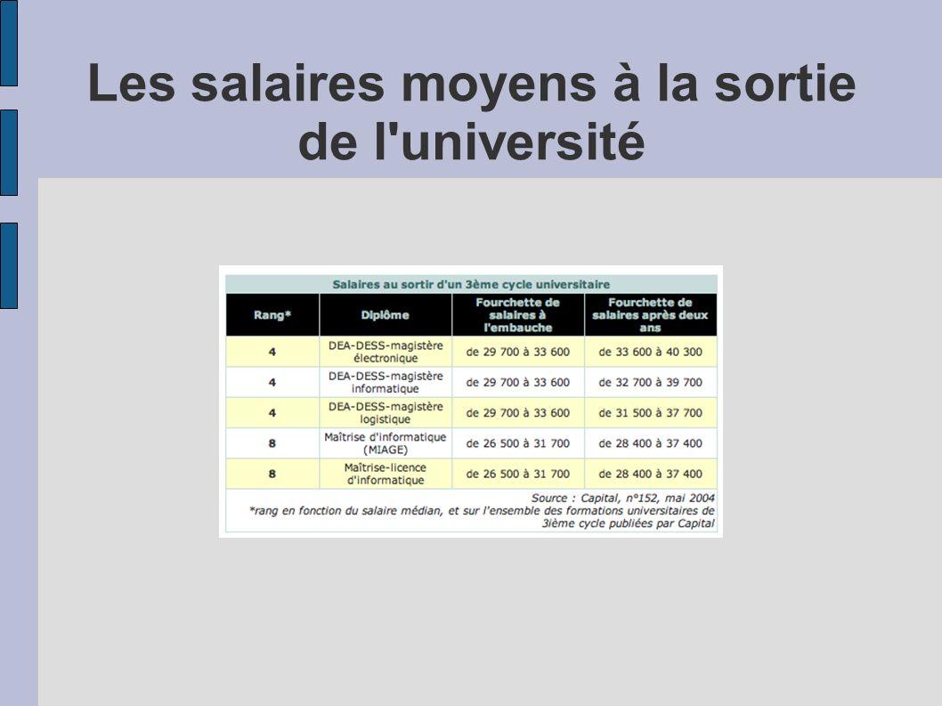 Les salaires moyens à la sortie de l'université