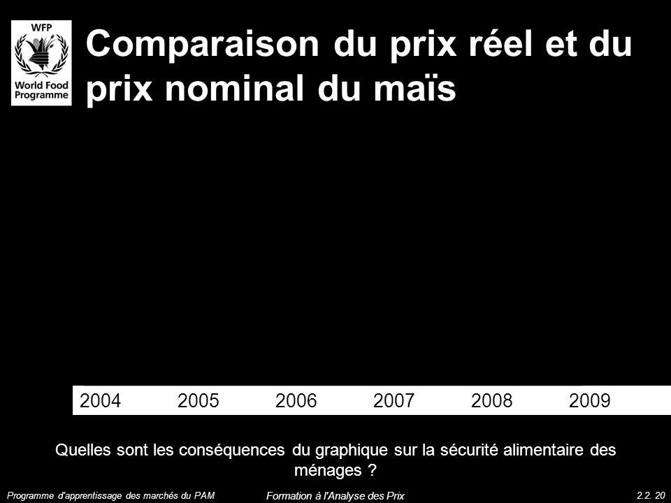 Comparaison du prix réel et du prix nominal du maïs Quelles sont les conséquences du graphique sur la sécurité alimentaire des ménages ? 2004 2005 200