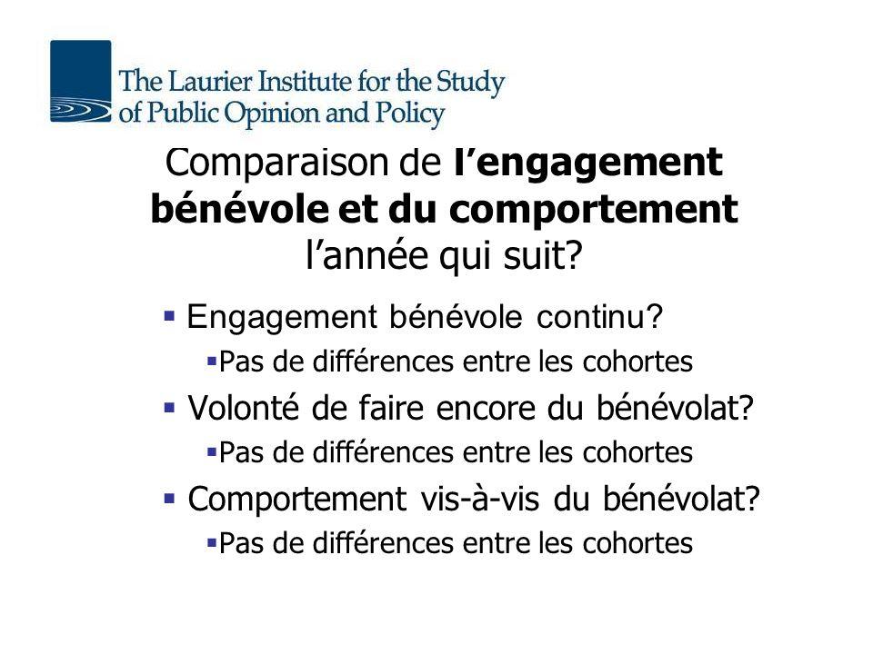 Comparaison de lengagement bénévole et du comportement lannée qui suit.