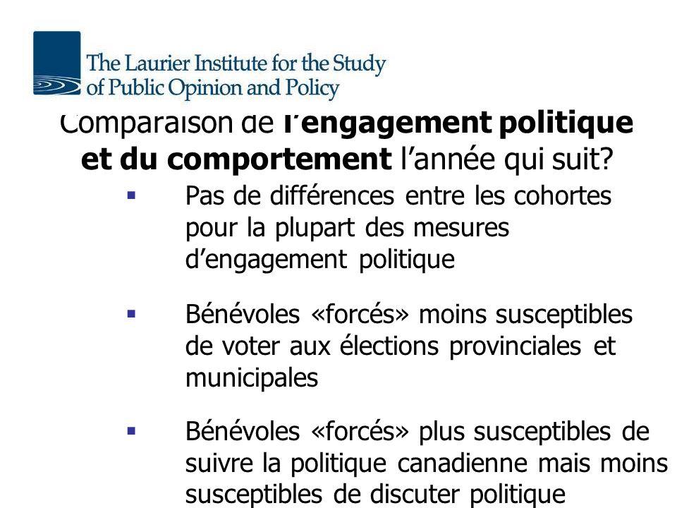 Comparaison de lengagement politique et du comportement lannée qui suit.