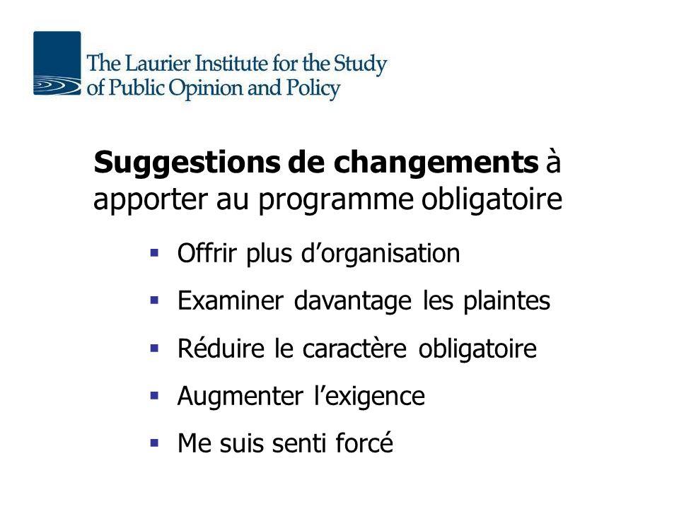 Suggestions de changements à apporter au programme obligatoire Offrir plus dorganisation Examiner davantage les plaintes Réduire le caractère obligatoire Augmenter lexigence Me suis senti forcé