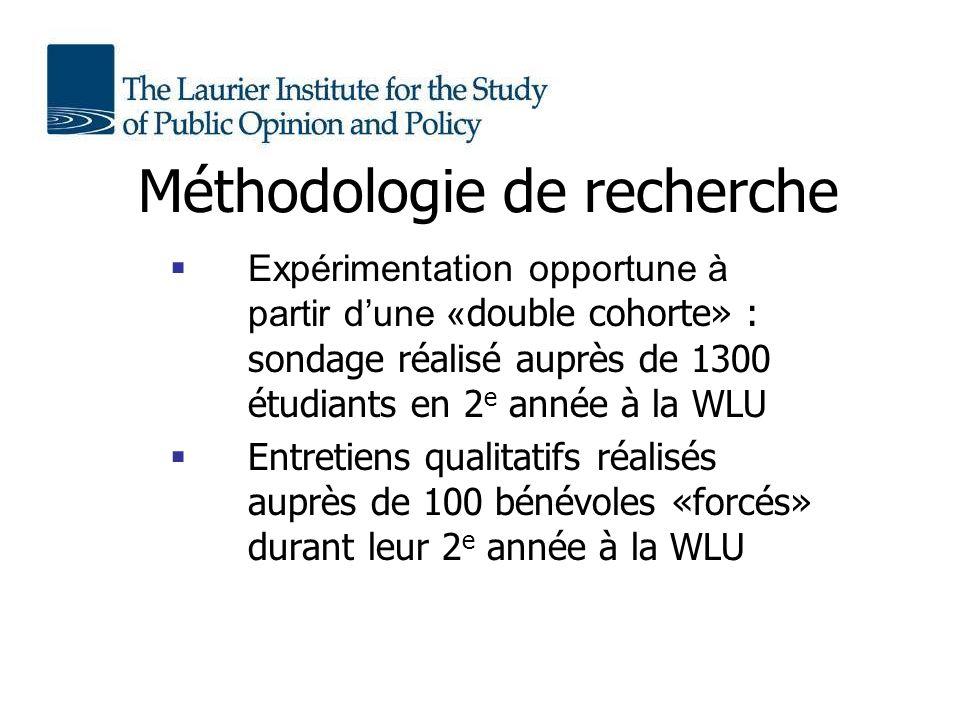 Méthodologie de recherche Expérimentation opportune à partir dune « double cohorte» : sondage réalisé auprès de 1300 étudiants en 2 e année à la WLU Entretiens qualitatifs réalisés auprès de 100 bénévoles «forcés» durant leur 2 e année à la WLU