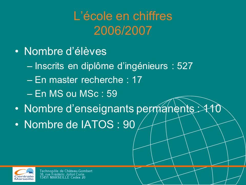 Technopôle de Château-Gombert 38, rue Frédéric Joliot Curie 13451 MARSEILLE Cedex 20 Lécole en chiffres 2006/2007 Nombre délèves –Inscrits en diplôme