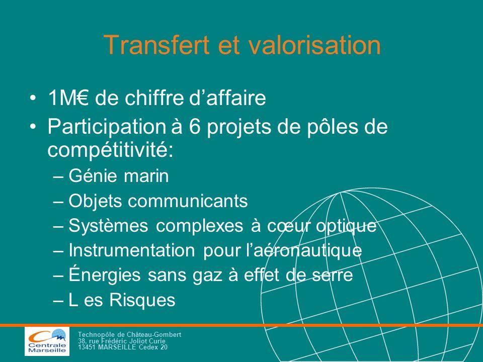 Technopôle de Château-Gombert 38, rue Frédéric Joliot Curie 13451 MARSEILLE Cedex 20 Transfert et valorisation 1M de chiffre daffaire Participation à