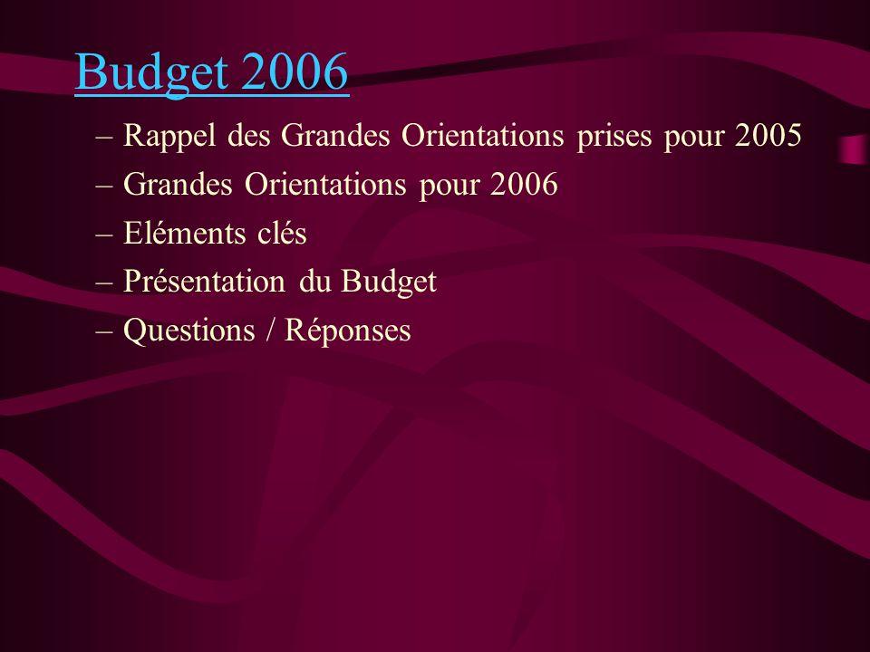 Budget 2006 –Rappel des Grandes Orientations prises pour 2005 –Grandes Orientations pour 2006 –Eléments clés –Présentation du Budget –Questions / Répo