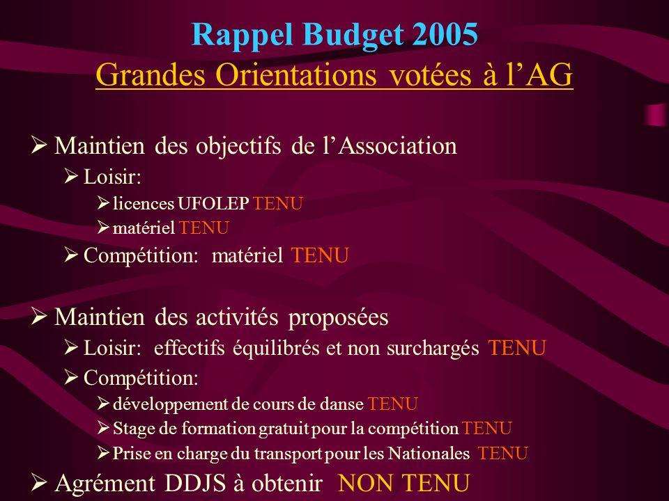 Rappel Budget 2005 Grandes Orientations votées à lAG Maintien des objectifs de lAssociation Loisir: licences UFOLEP TENU matériel TENU Compétition: ma