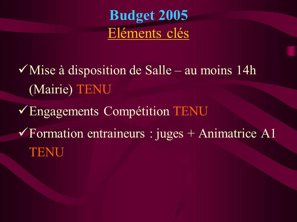 Budget 2005 Eléments clés Mise à disposition de Salle – au moins 14h (Mairie) TENU Engagements Compétition TENU Formation entraineurs : juges + Animat
