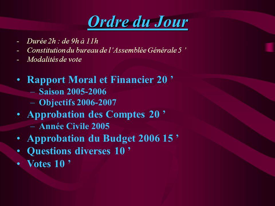 Ordre du Jour -Durée 2h : de 9h à 11h -Constitution du bureau de lAssemblée Générale 5 -Modalités de vote Rapport Moral et Financier 20 –Saison 2005-2