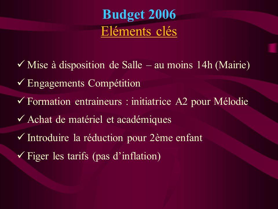 Budget 2006 Eléments clés Mise à disposition de Salle – au moins 14h (Mairie) Engagements Compétition Formation entraineurs : initiatrice A2 pour Mélo