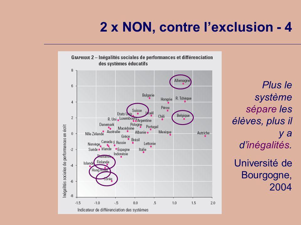 2 x NON, contre lexclusion - 4 Plus le système sépare les élèves, plus il y a dinégalités.