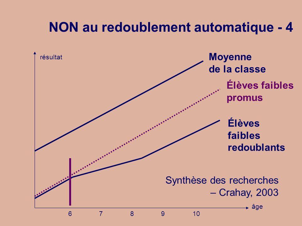 Élèves faibles redoublants Élèves faibles promus Moyenne de la classe NON au redoublement automatique - 4 âge résultat 678910 Synthèse des recherches – Crahay, 2003