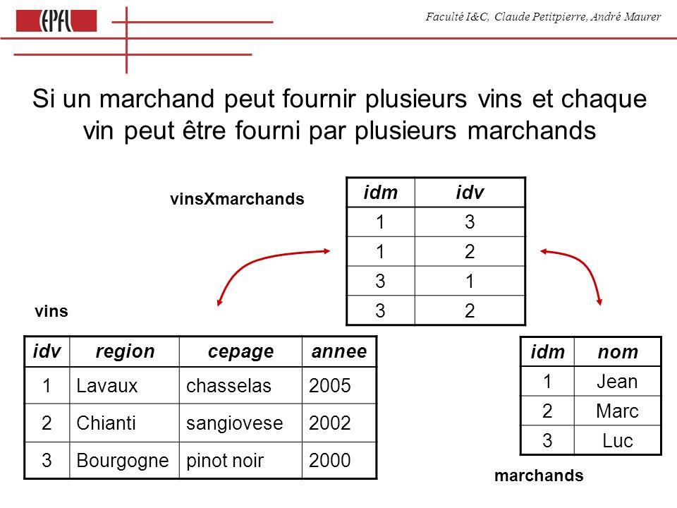 Faculté I&C, Claude Petitpierre, André Maurer Si un marchand peut fournir plusieurs vins et chaque vin peut être fourni par plusieurs marchands idmnom 1Jean 2Marc 3Luc idvregioncepageannee 1Lavauxchasselas2005 2Chiantisangiovese2002 3Bourgognepinot noir2000 idmidv 13 12 31 32 vins vinsXmarchands marchands