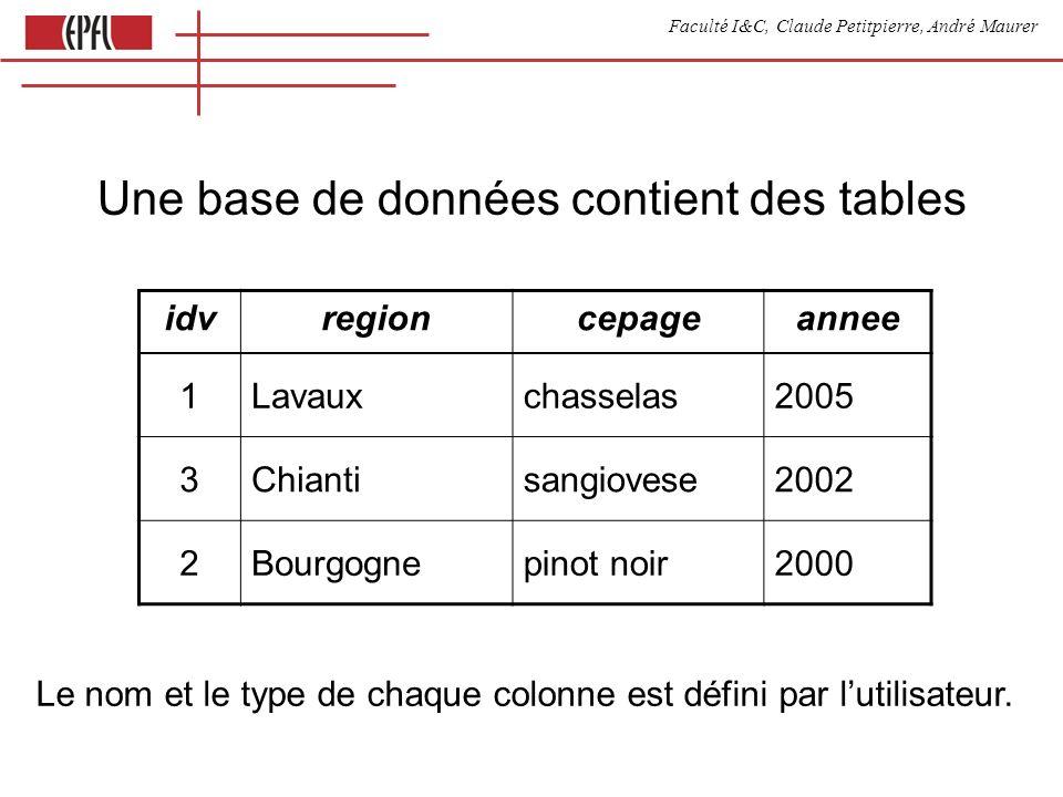 Faculté I&C, Claude Petitpierre, André Maurer Liste des vins offerts par Luc select vins.* from vins, marchands where vins.marchand=marchands.idm and marchands.nom= Luc idvregioncepageanneemarchandidmnom 1Lavauxchasselas200531Jean 2Chiantisangiovese200231Jean 3Bourgognepinot noir200011Jean 1Lavauxchasselas200533Luc 2Chiantisangiovese200233Luc 3Bourgognepinot noir200013Luc vins, marchands (join)