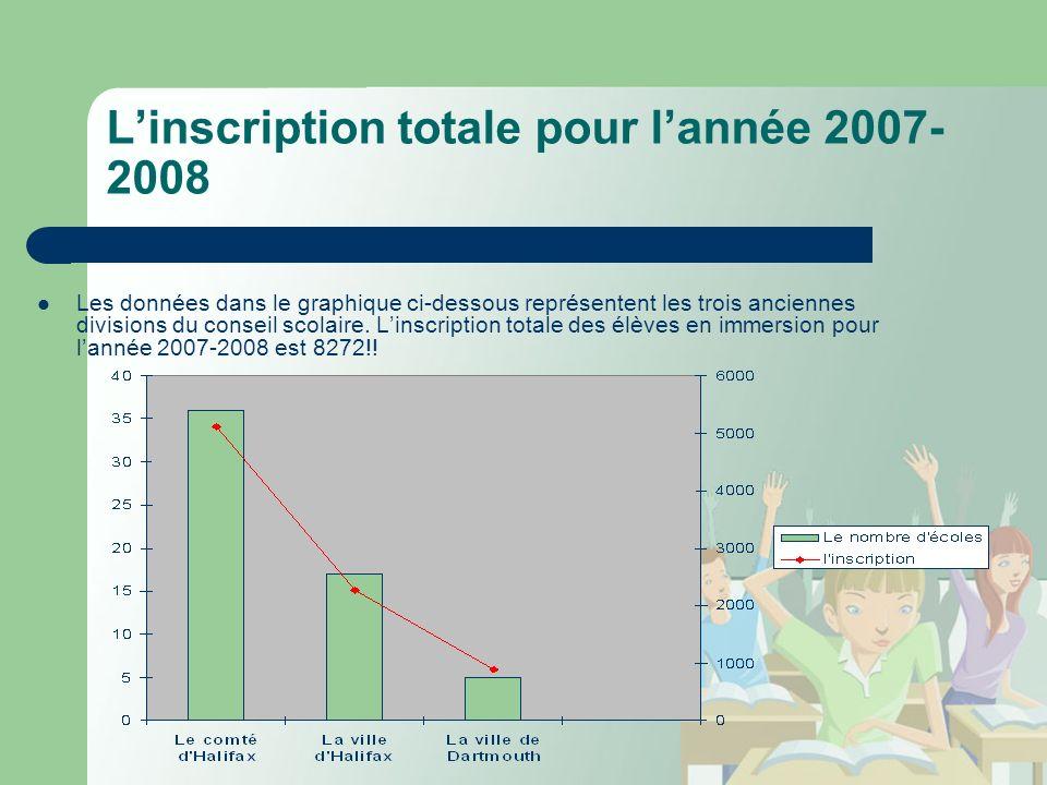 Linscription totale pour lannée 2007- 2008 Les données dans le graphique ci-dessous représentent les trois anciennes divisions du conseil scolaire.