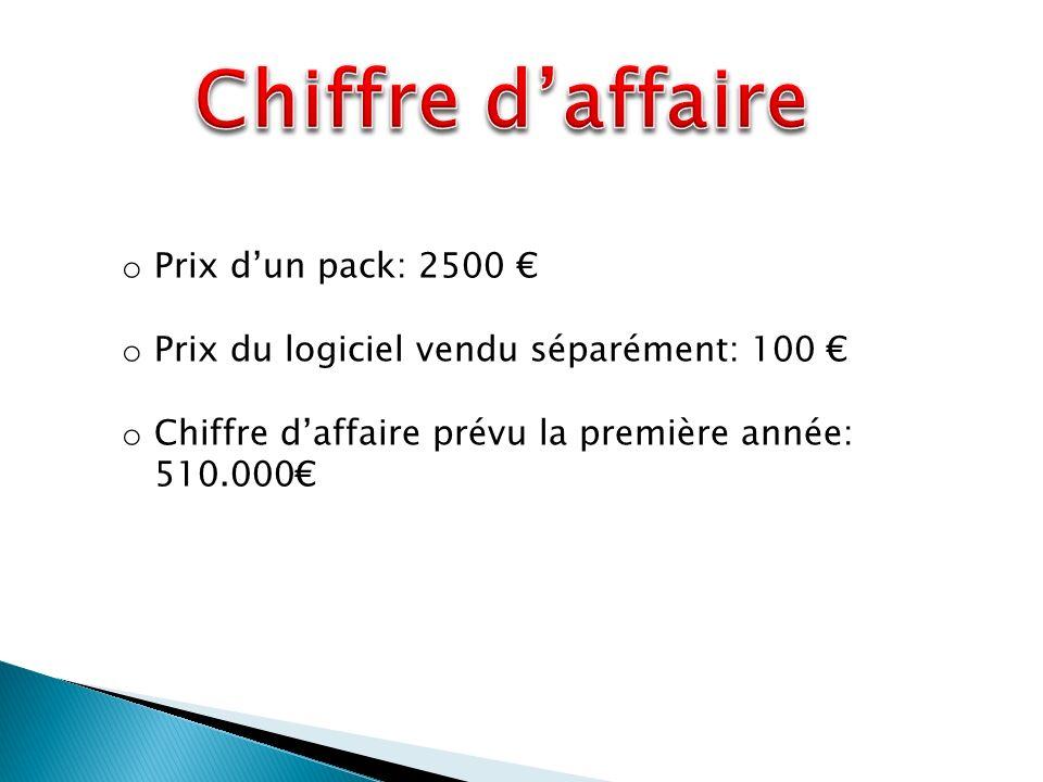 o Prix dun pack: 2500 o Prix du logiciel vendu séparément: 100 o Chiffre daffaire prévu la première année: 510.000