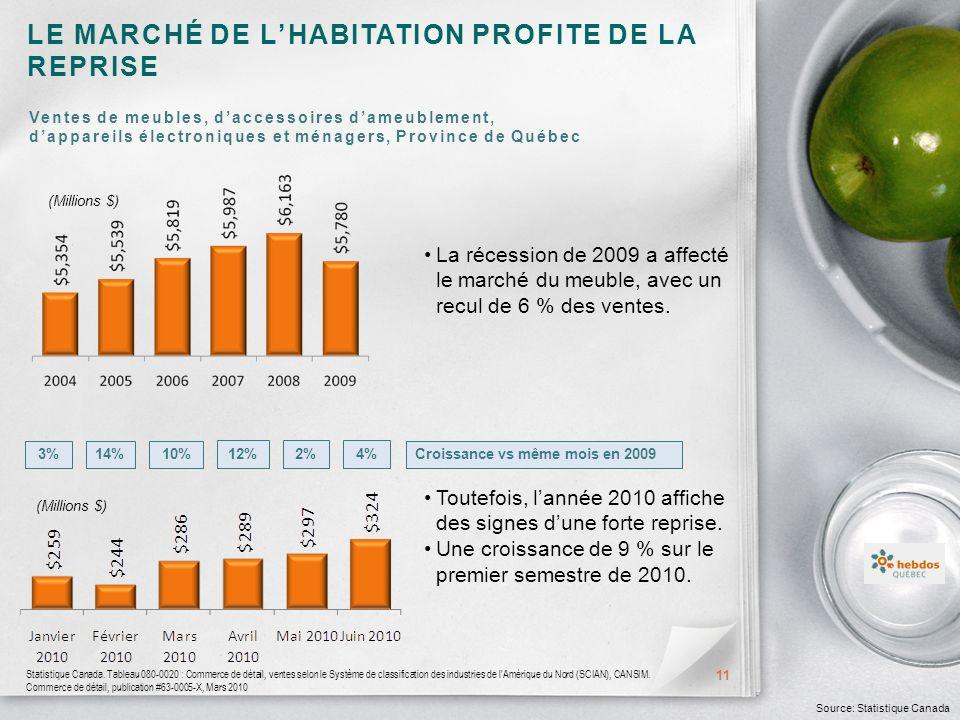 LE MARCHÉ DE LHABITATION PROFITE DE LA REPRISE 11 Source: Statistique Canada (Millions $) Statistique Canada.