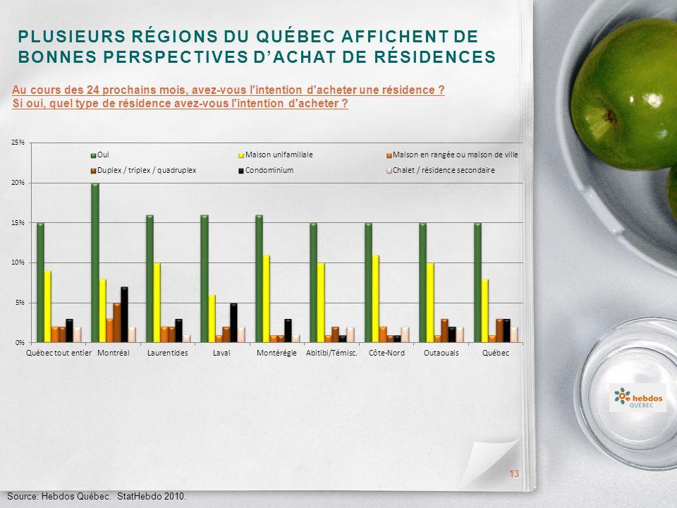 PLUSIEURS RÉGIONS DU QUÉBEC AFFICHENT DE BONNES PERSPECTIVES DACHAT DE RÉSIDENCES 13 Source: Hebdos Québec.