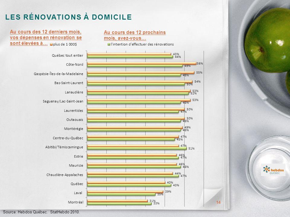 LES RÉNOVATIONS À DOMICILE 14 Au cours des 12 derniers mois, vos dépenses en rénovation se sont élevées à… Source: Hebdos Québec.