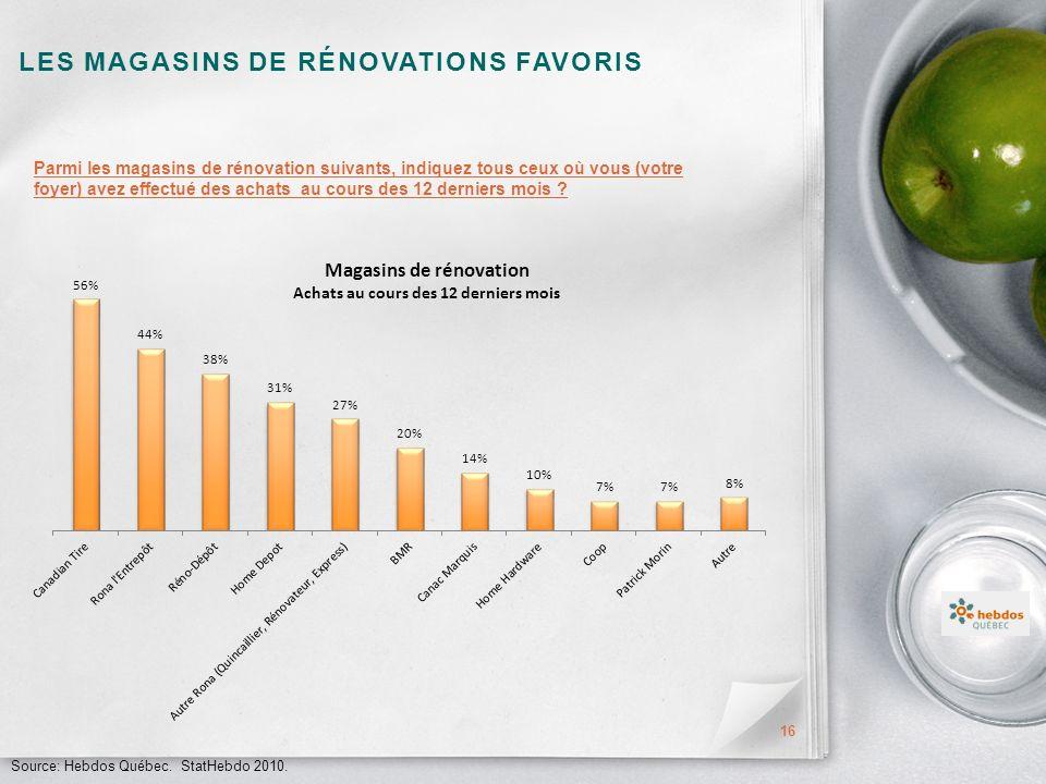 LES MAGASINS DE RÉNOVATIONS FAVORIS 16 Parmi les magasins de rénovation suivants, indiquez tous ceux où vous (votre foyer) avez effectué des achats au cours des 12 derniers mois .