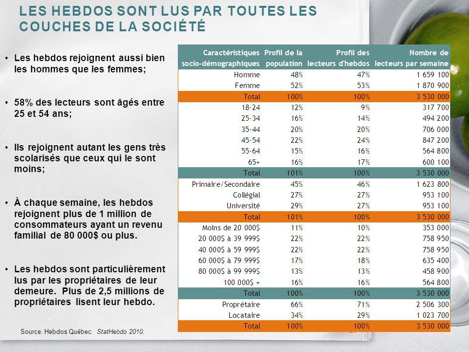 LES HEBDOS SONT LUS PAR TOUTES LES COUCHES DE LA SOCIÉTÉ 21 Source: Hebdos Québec.