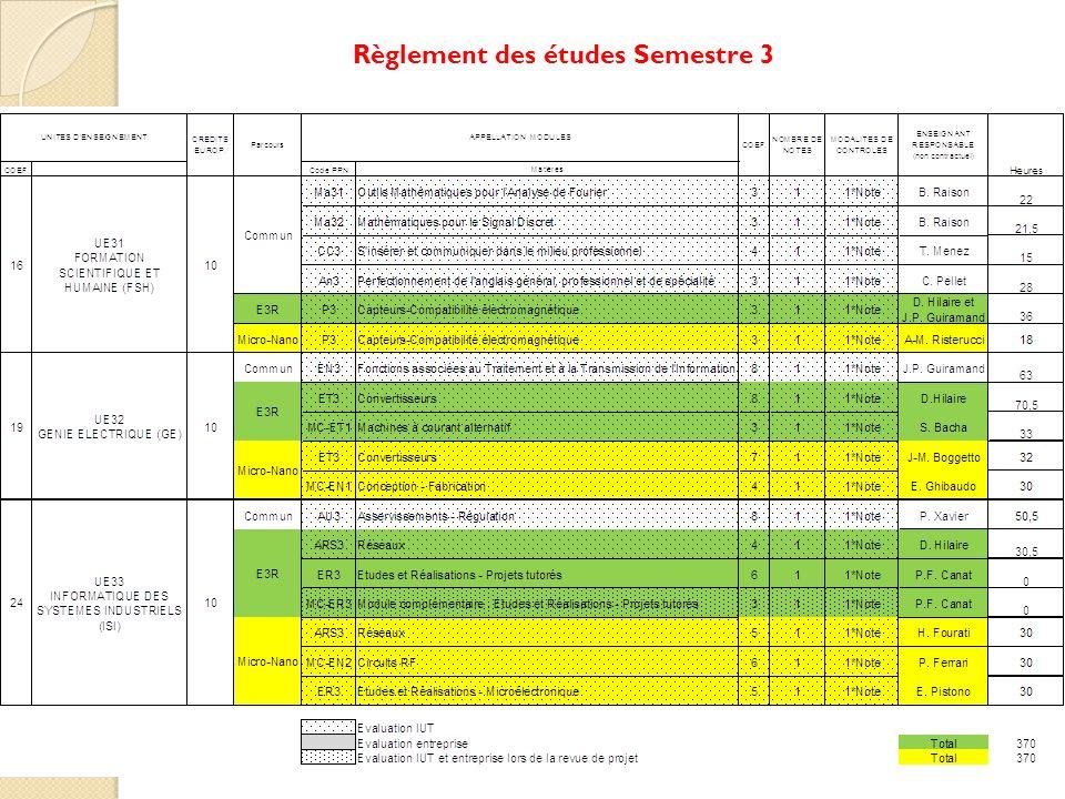 Règlement des études Semestre 4