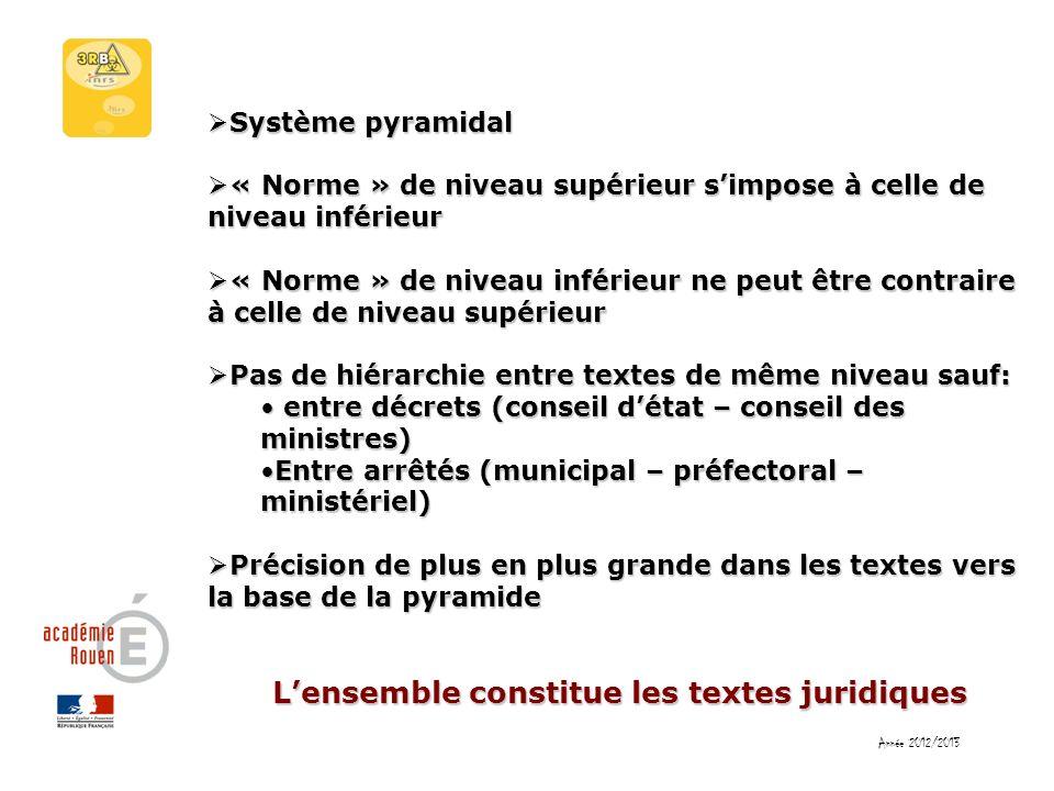 Lensemble constitue les textes juridiques Système pyramidal Système pyramidal « Norme » de niveau supérieur simpose à celle de niveau inférieur « Norm