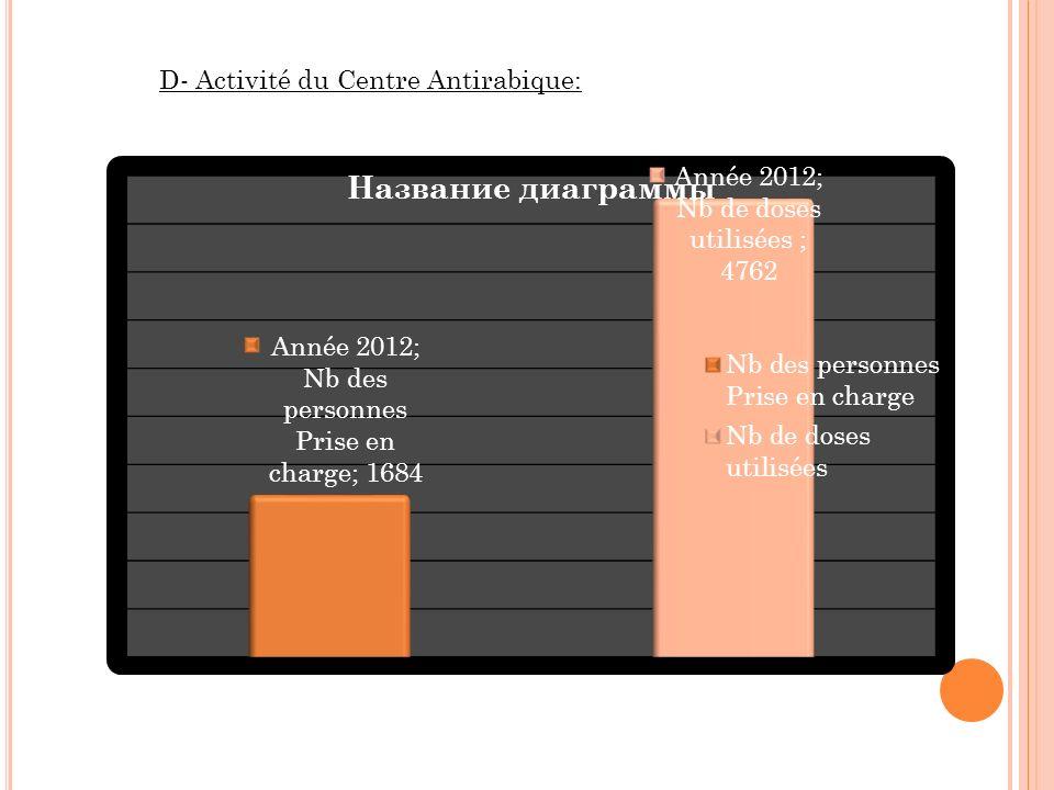 D- Activité du Centre Antirabique:
