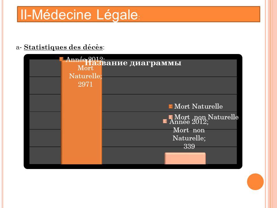 : a- Statistiques des décès : II-Médecine Légale :
