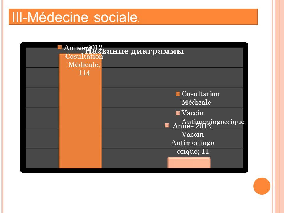 III-Médecine sociale :
