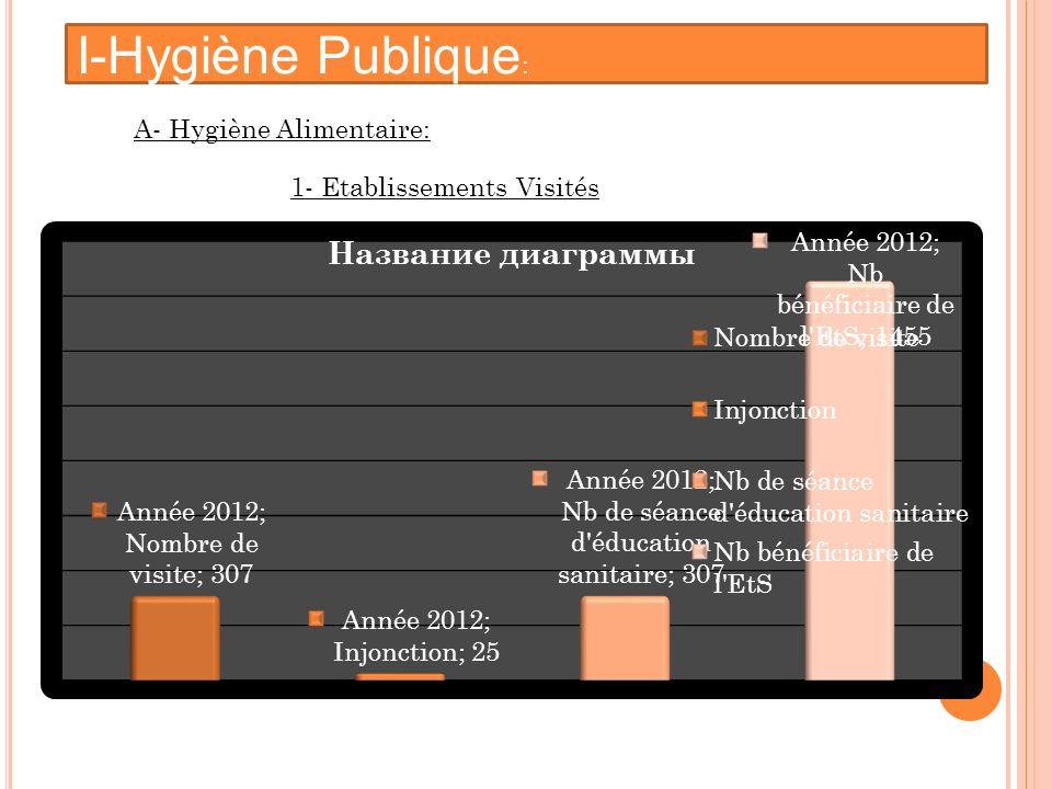 I-Hygiène Publique : 1- Etablissements Visités A- Hygiène Alimentaire: