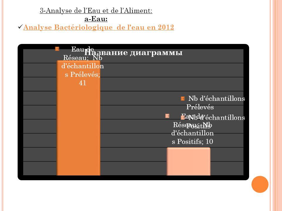 3-Analyse de lEau et de lAliment: a-Eau: Analyse Bactériologique de leau en 2012