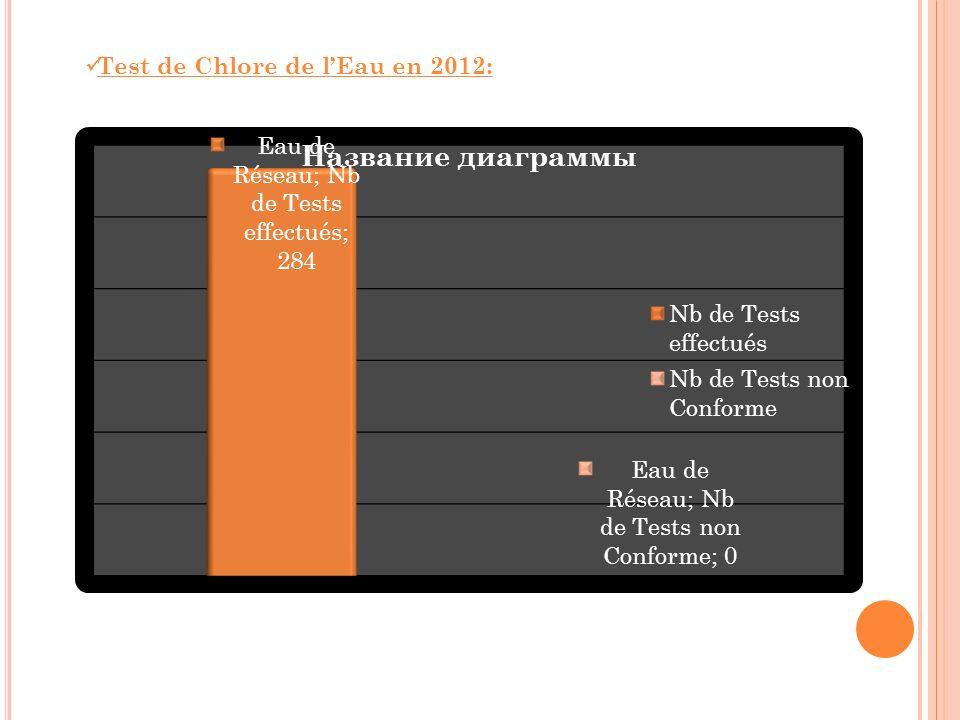 Test de Chlore de lEau en 2012: