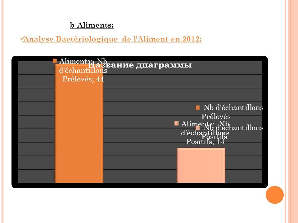 b-Aliments: Analyse Bactériologique de lAliment en 2012: