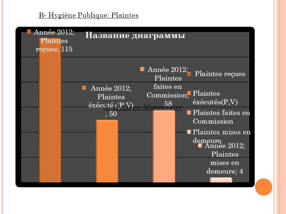 A- Hygiène Alimentaire B- Hygiène Publique: Plaintes