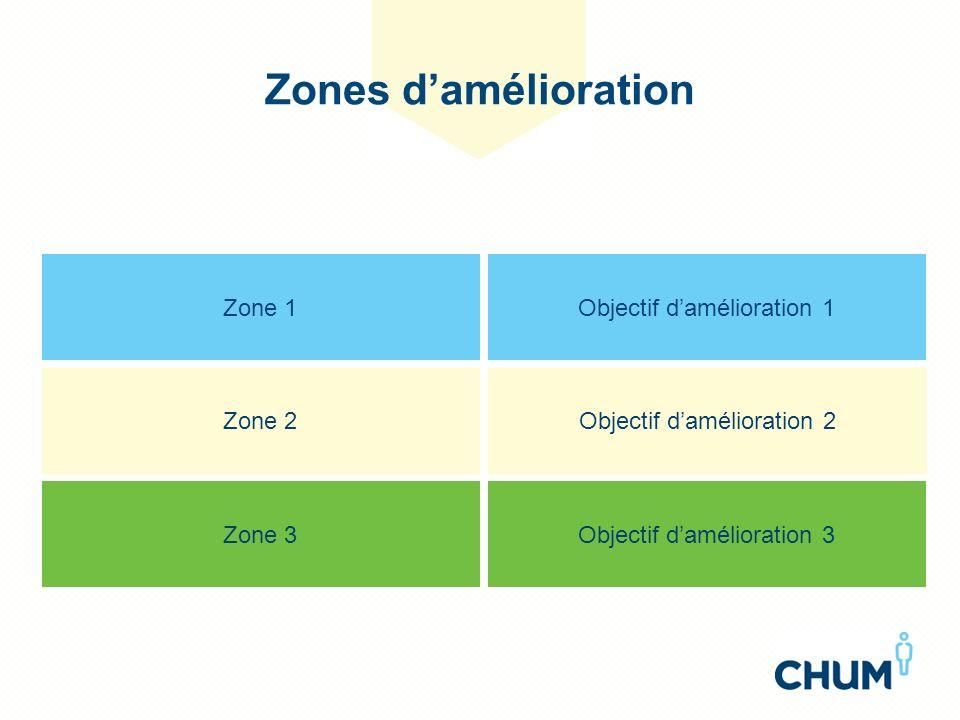 Comment nous allons définir et implanter le plan daction Rencontres de résolution de problèmes Groupe de travail Kaizen