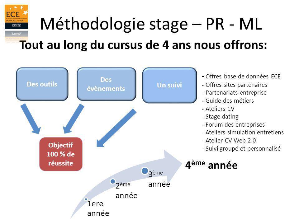 Méthodologie stage – PR - ML Tout au long du cursus de 4 ans nous offrons: Des outils Des évènements Un suivi Objectif 100 % de réussite 1ere année 2