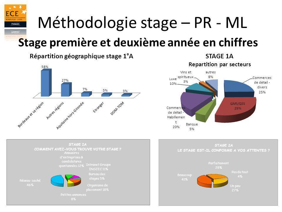 Méthodologie stage – PR - ML Stage première et deuxième année en chiffres