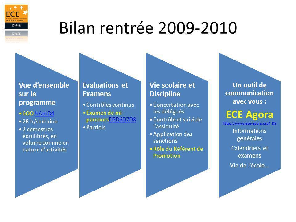 Bilan rentrée 2009-2010 Vue densemble sur le programme 6OO h/anD4h/anD4 28 h/semaine 2 semestres équilibrés, en volume comme en nature dactivités Un o