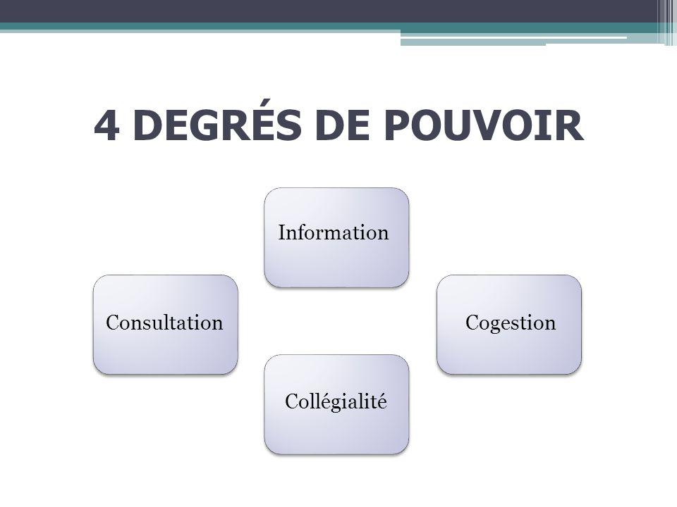 4 DEGRÉS DE POUVOIR Consultation Information Cogestion Collégialité