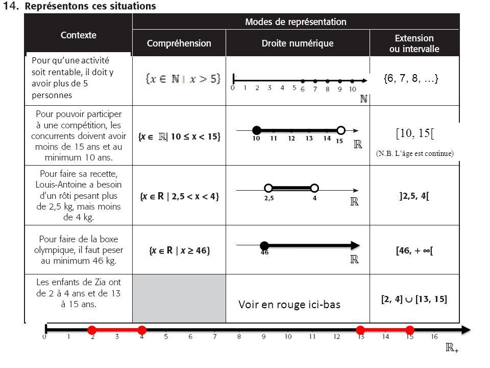 Pour quune activité soit rentable, il doit y avoir plus de 5 personnes {6, 7, 8, …} [10, 15[ (N.B. Lâge est continue) Voir en rouge ici-bas +