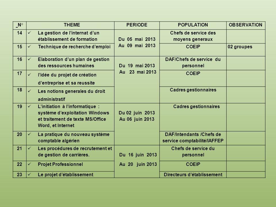 N°THEMEPERIODEPOPULATIONOBSERVATION 14 La gestion de linternat dun établissement de formation Du 05 mai 2013 Au 09 mai 2013 Chefs de service des moyen