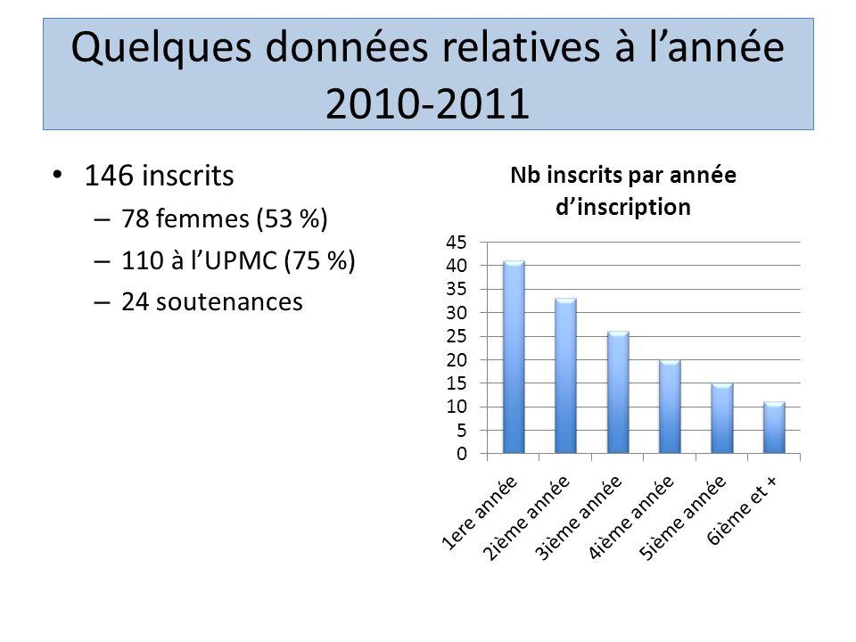 Quelques données relatives à lannée 2010-2011 146 inscrits – 78 femmes (53 %) – 110 à lUPMC (75 %) – 24 soutenances