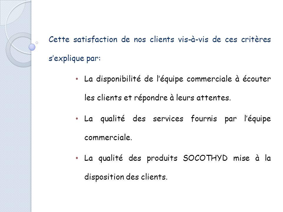 4-LES PRODUITS ET SERVICES DE SOCOTHYD PAR RAPPORT À LA CONCURRENCE La SOCOTHYD veille a fournir à ses clients des produits conformes et compétitives