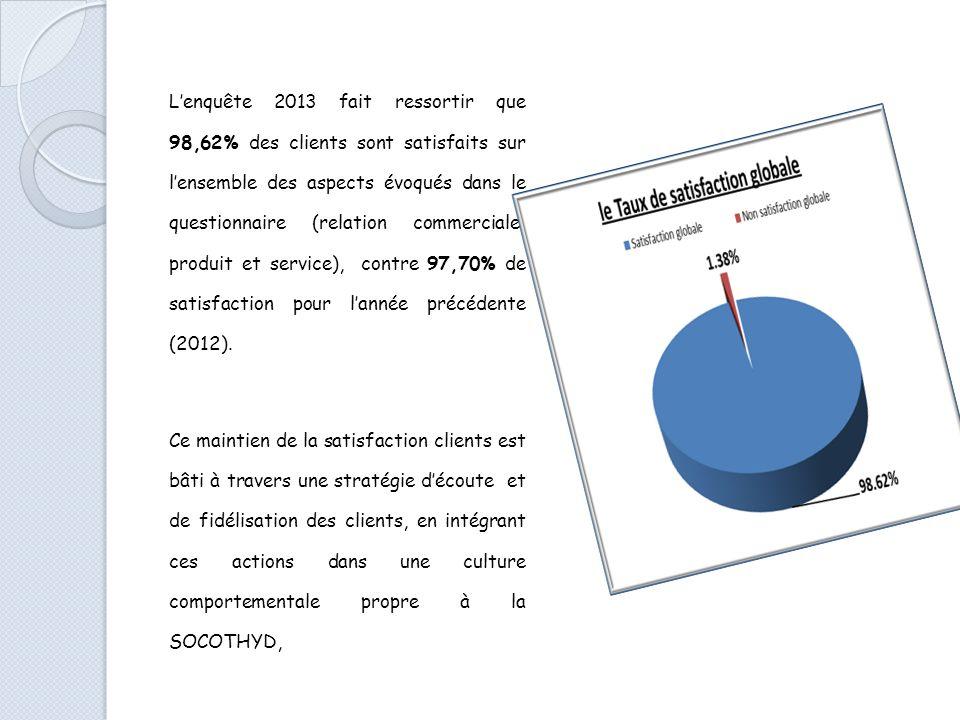 Lenquête 2013 fait ressortir que 98,62% des clients sont satisfaits sur lensemble des aspects évoqués dans le questionnaire (relation commerciale, produit et service), contre 97,70% de satisfaction pour lannée précédente (2012).